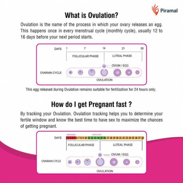 I Know Ovulation Test kit