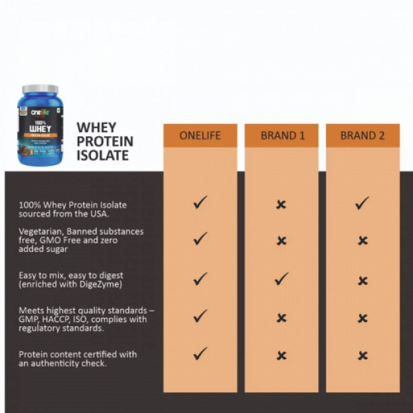Onelife Chocolate Whey Protein Isolate Microfiltered, 2Kg